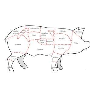 SARL Barat - Morceaux de porc
